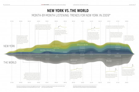 New York Vs. The World Infographic