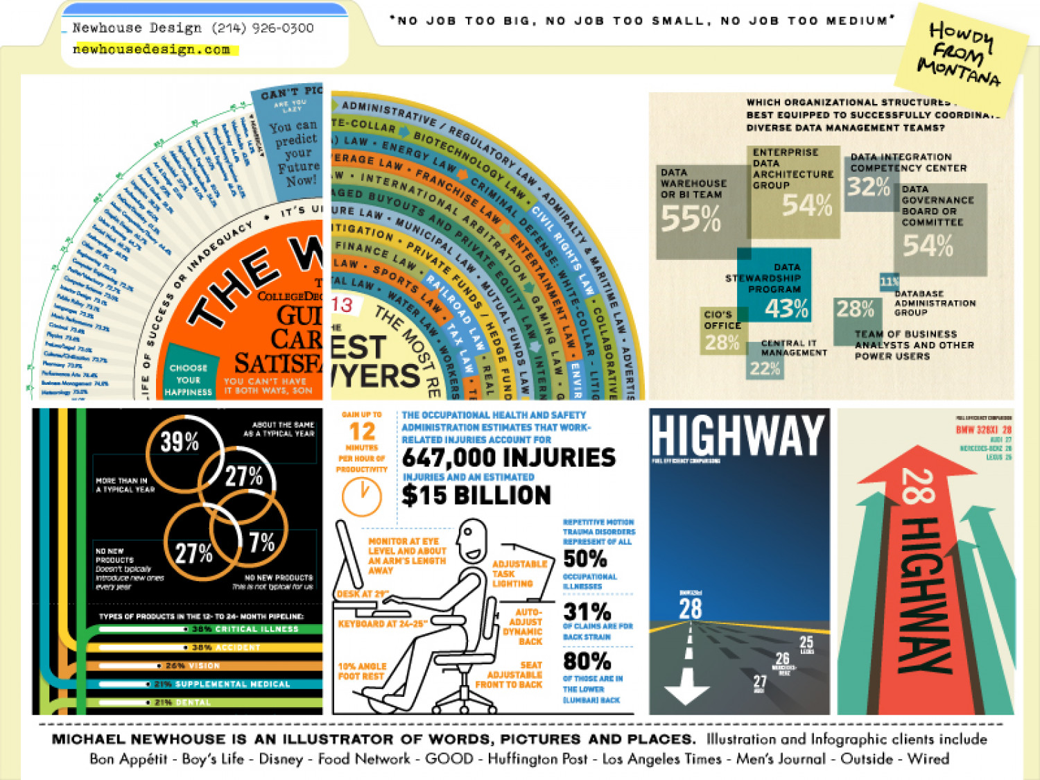 Newhouse Design Infographic