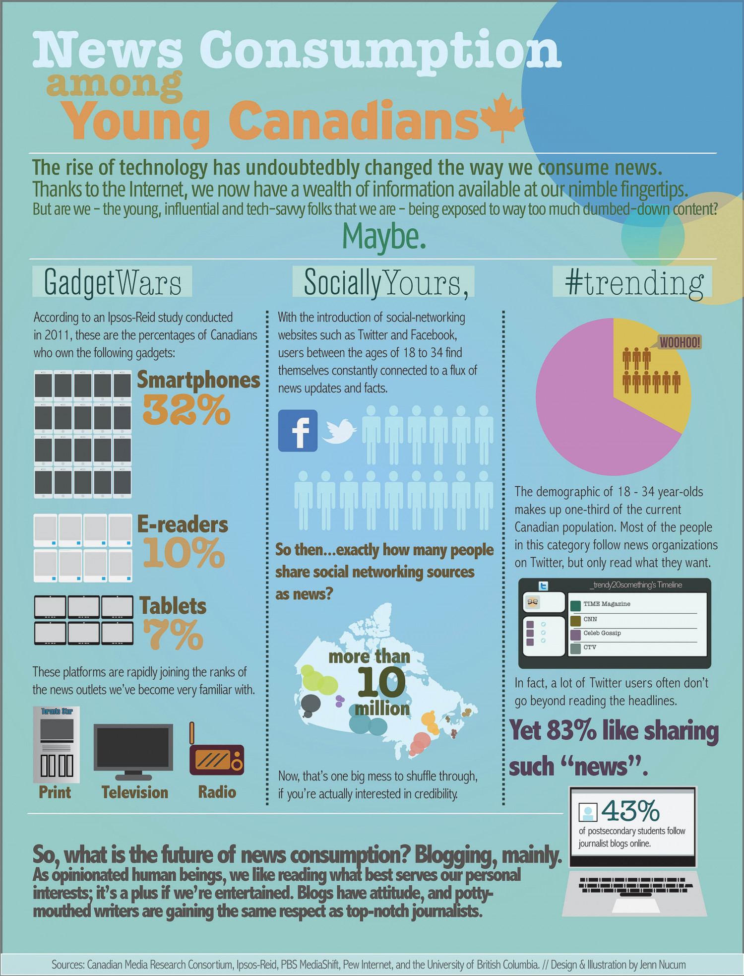 News Consumption Among Young Canadians Infographic