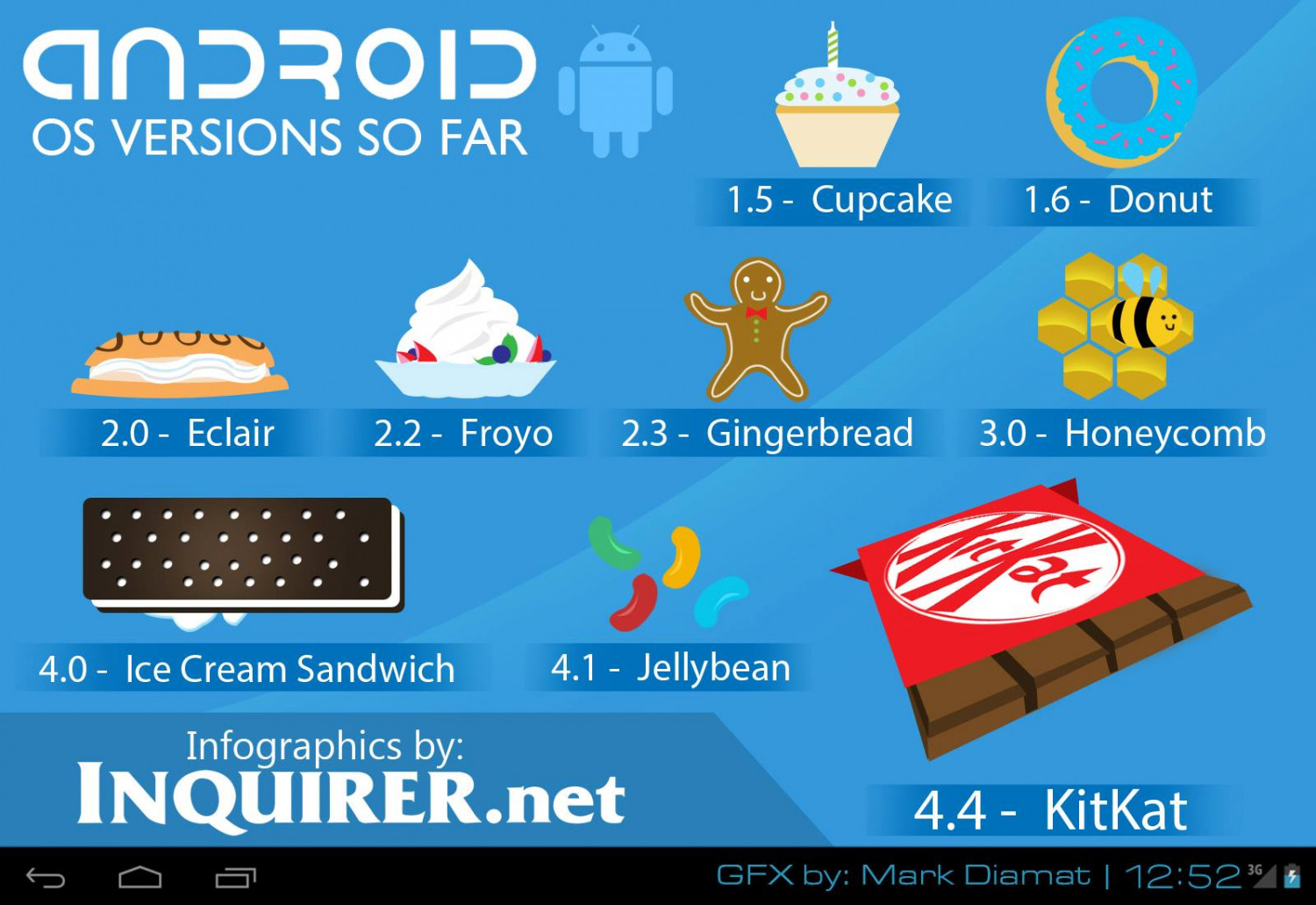 Next Android mobile software version dubbed 'KitKat' Infographic