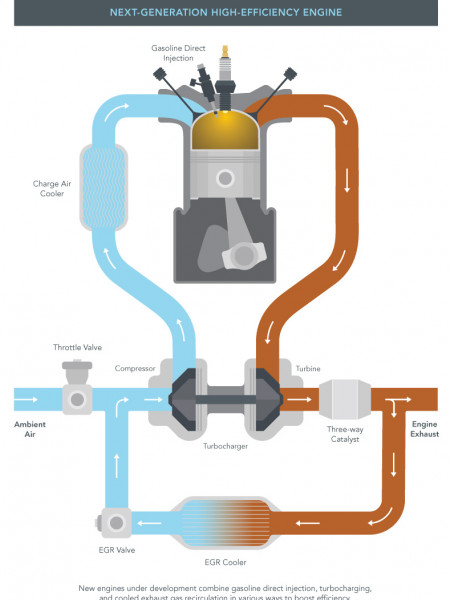 Next Generation High-Efficiency Engine Infographic