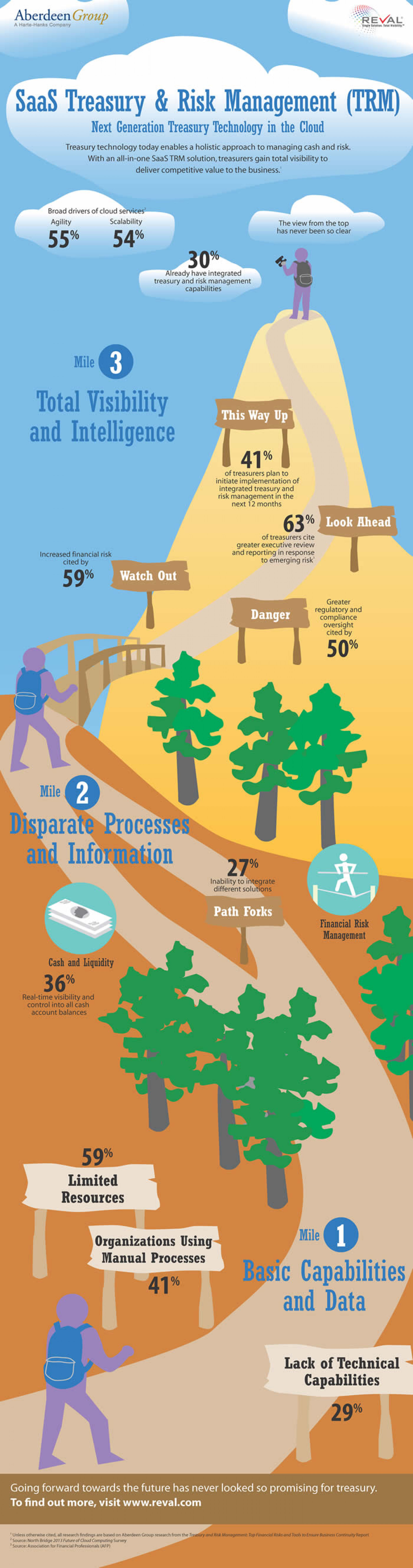 Next Generation Treasury Technology in the Cloud Infographic