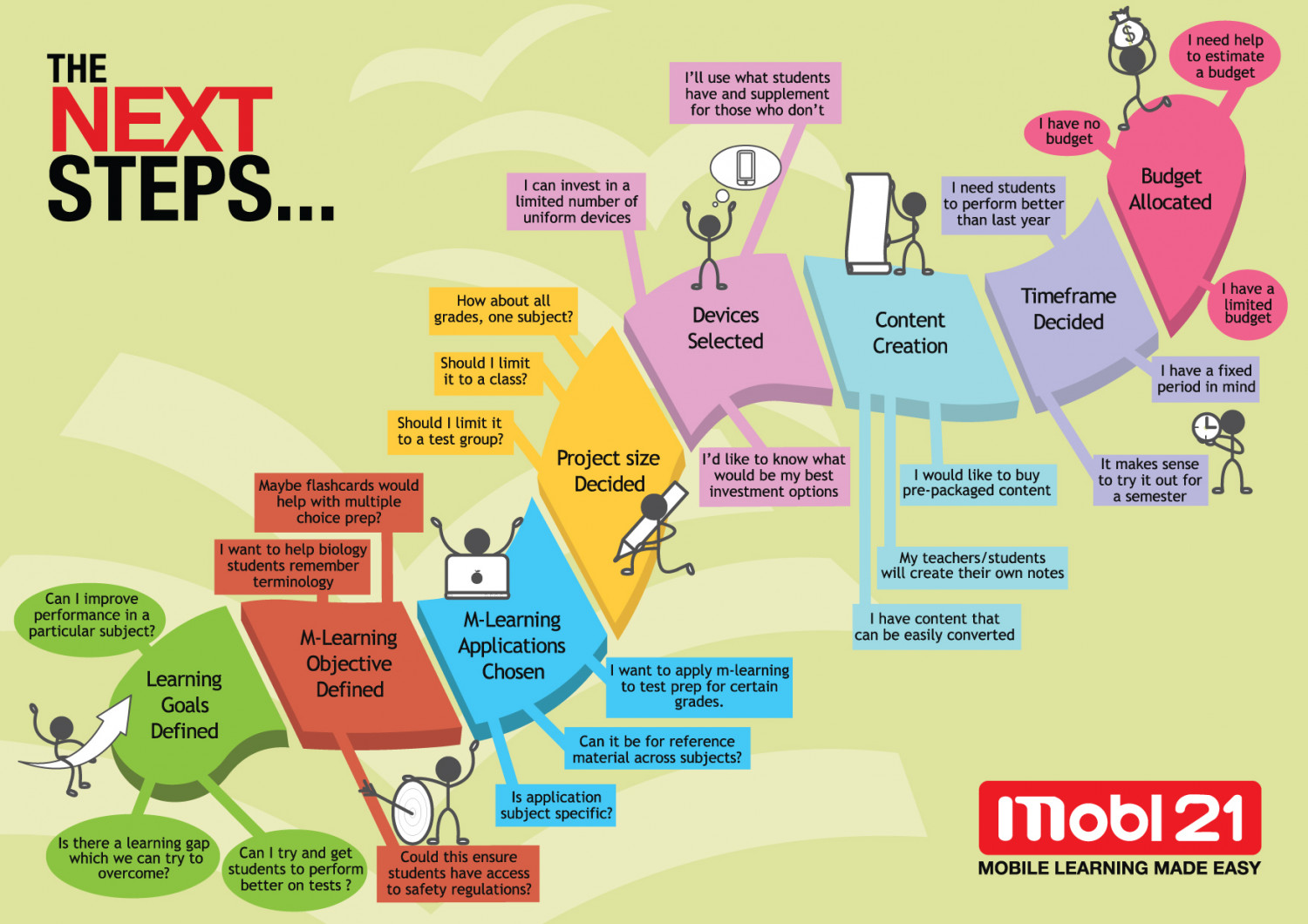 Next Steps in Mobile Learning Infographic