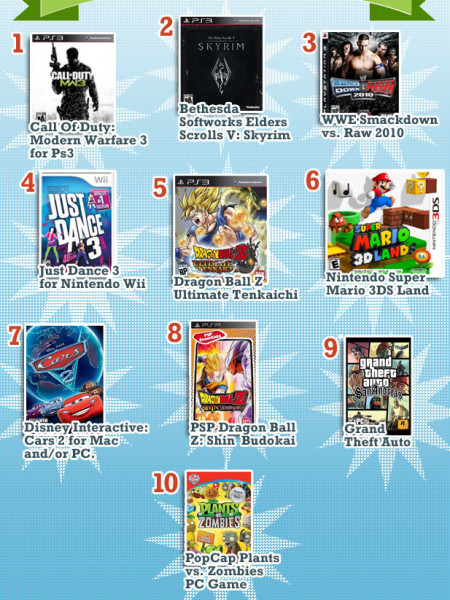 Nextag Shopping Report -  Top Ten Video Games Infographic