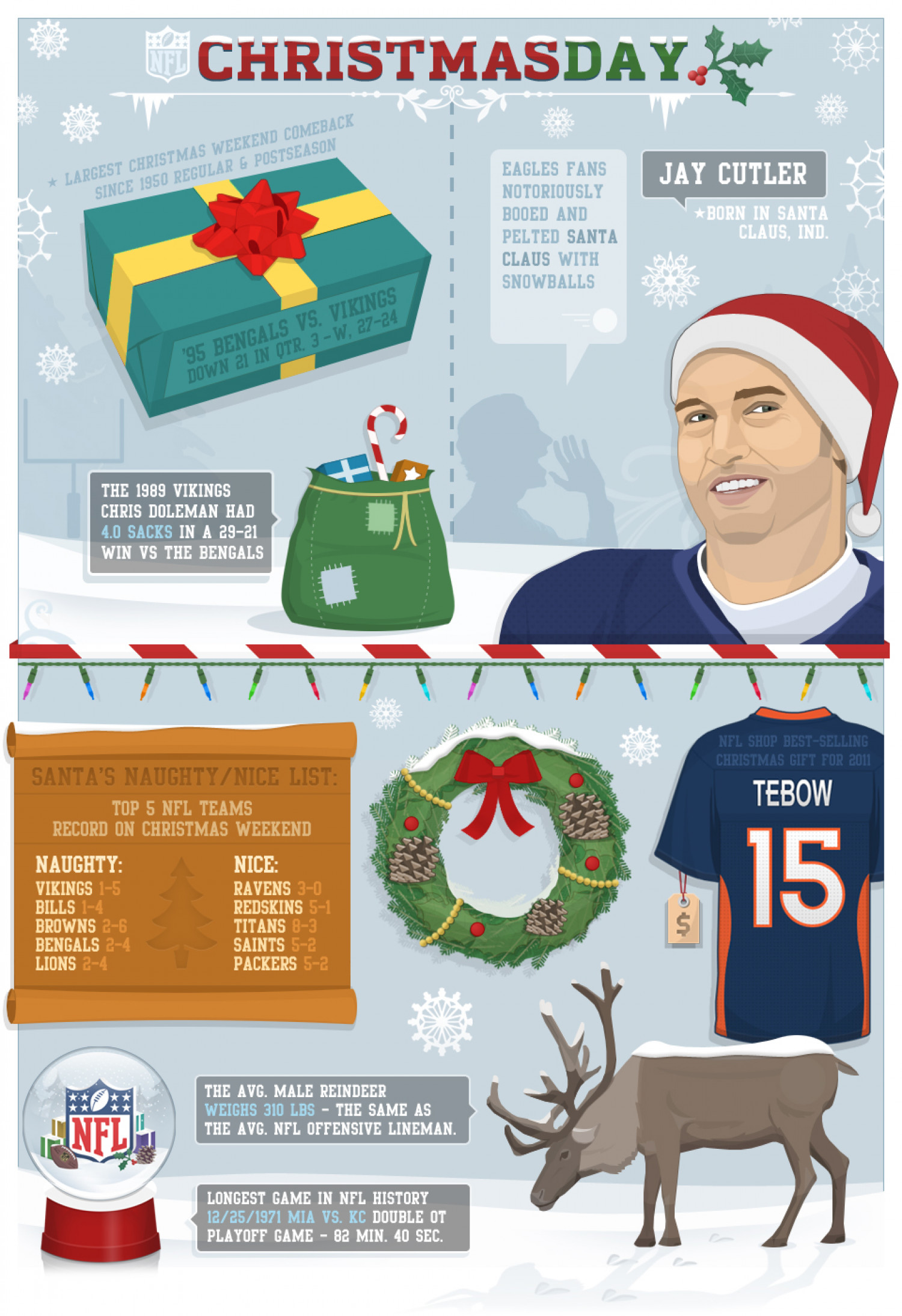 NFL - Christmas Day | Visual.ly
