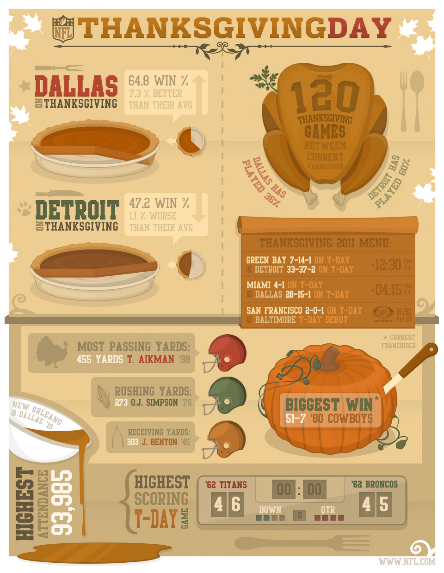 NFL - Thanksgiving Infographic
