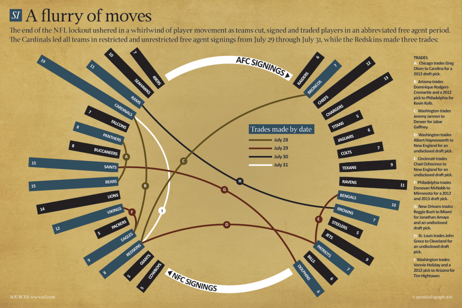 NFL July moves Infographic