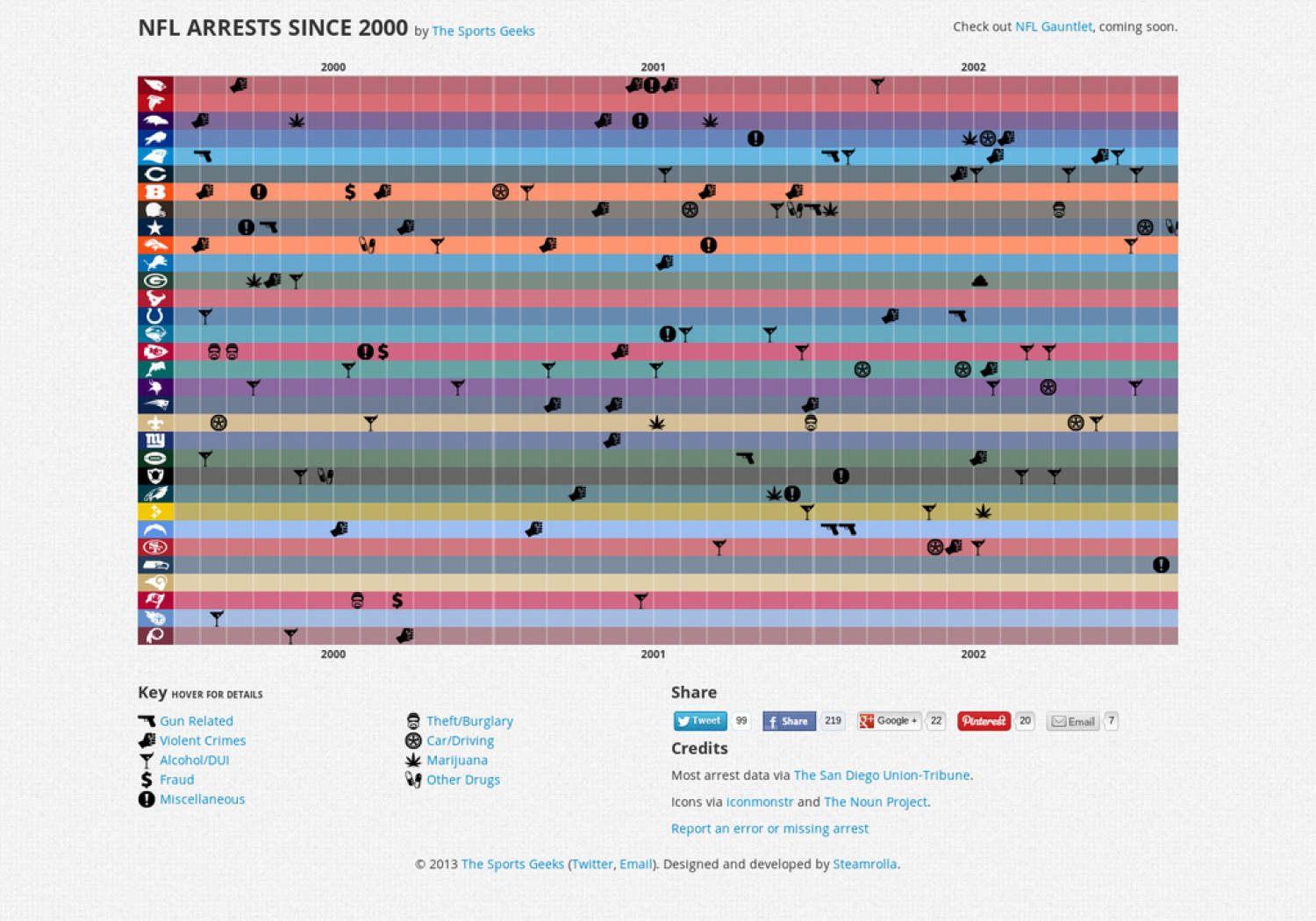 NFL Player Arrests Since 2000 Infographic