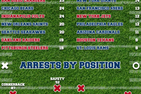 NFL Player Arrests Infographic