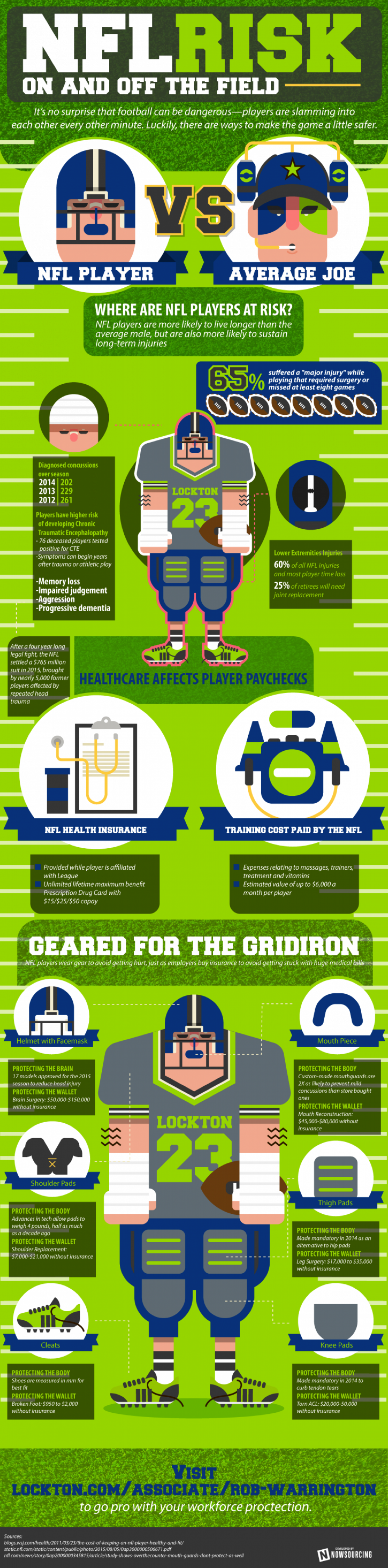 NFL Players And Injury Risk Infographic