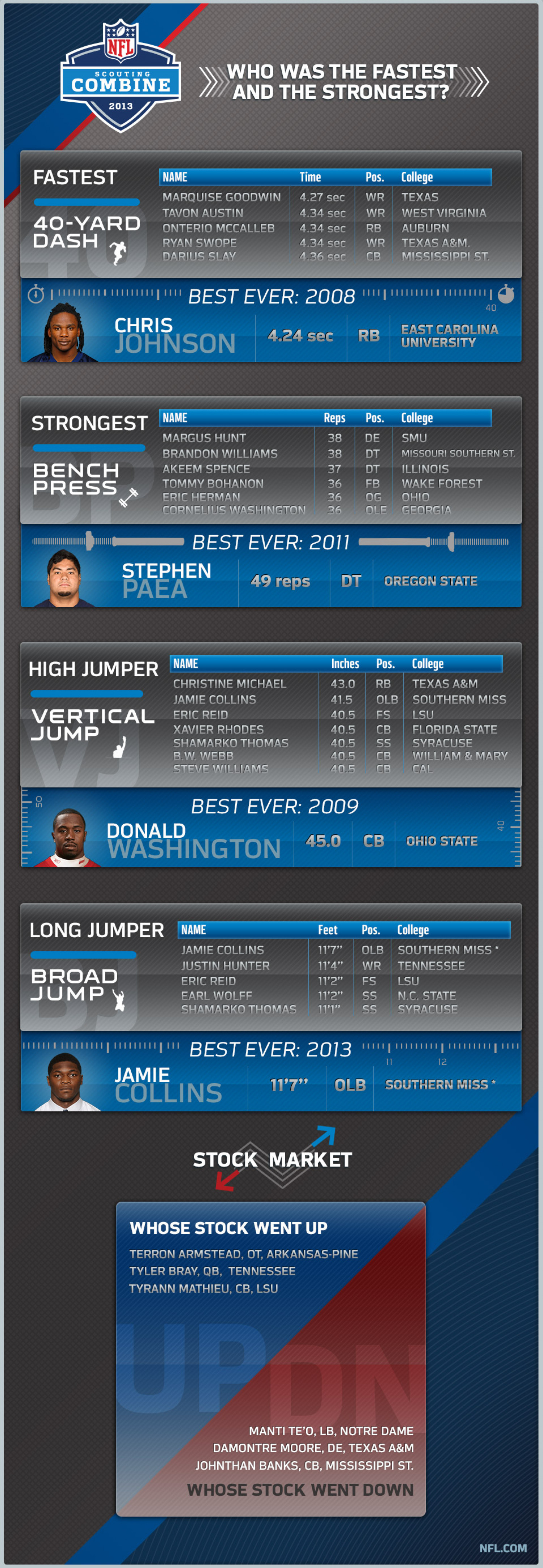 NFL Scouting Combine 2013 Infographic