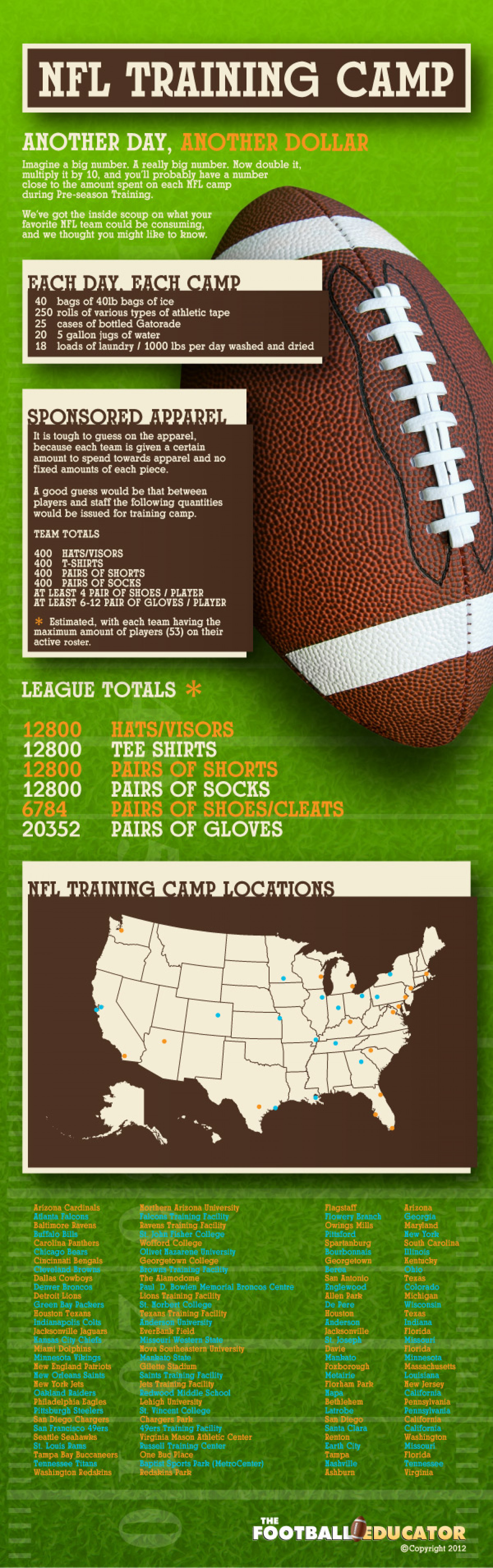 NFL Training Camp: Another Day, Another Dollar Infographic