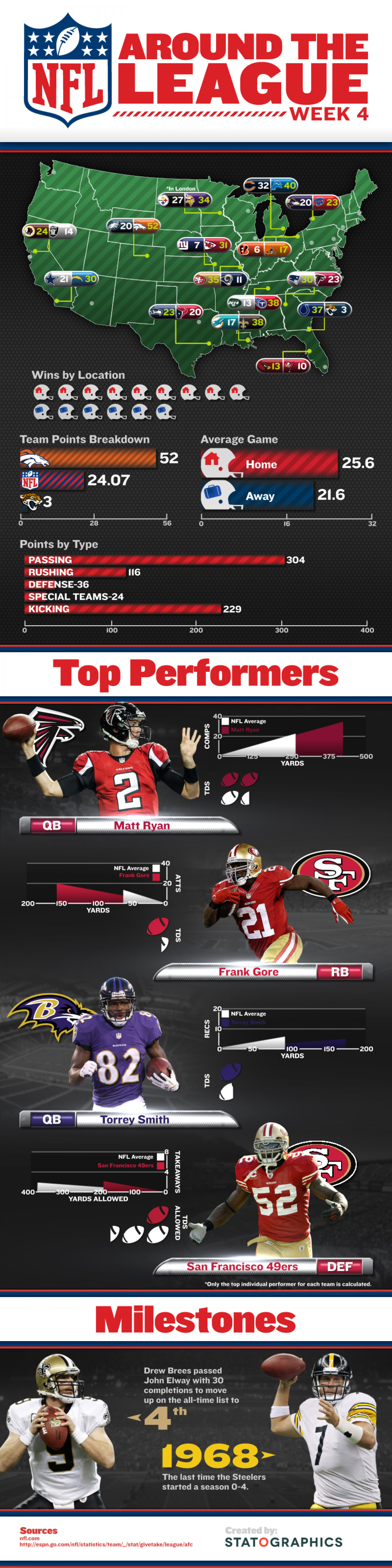 NFL Around the League Week 4 Infographic