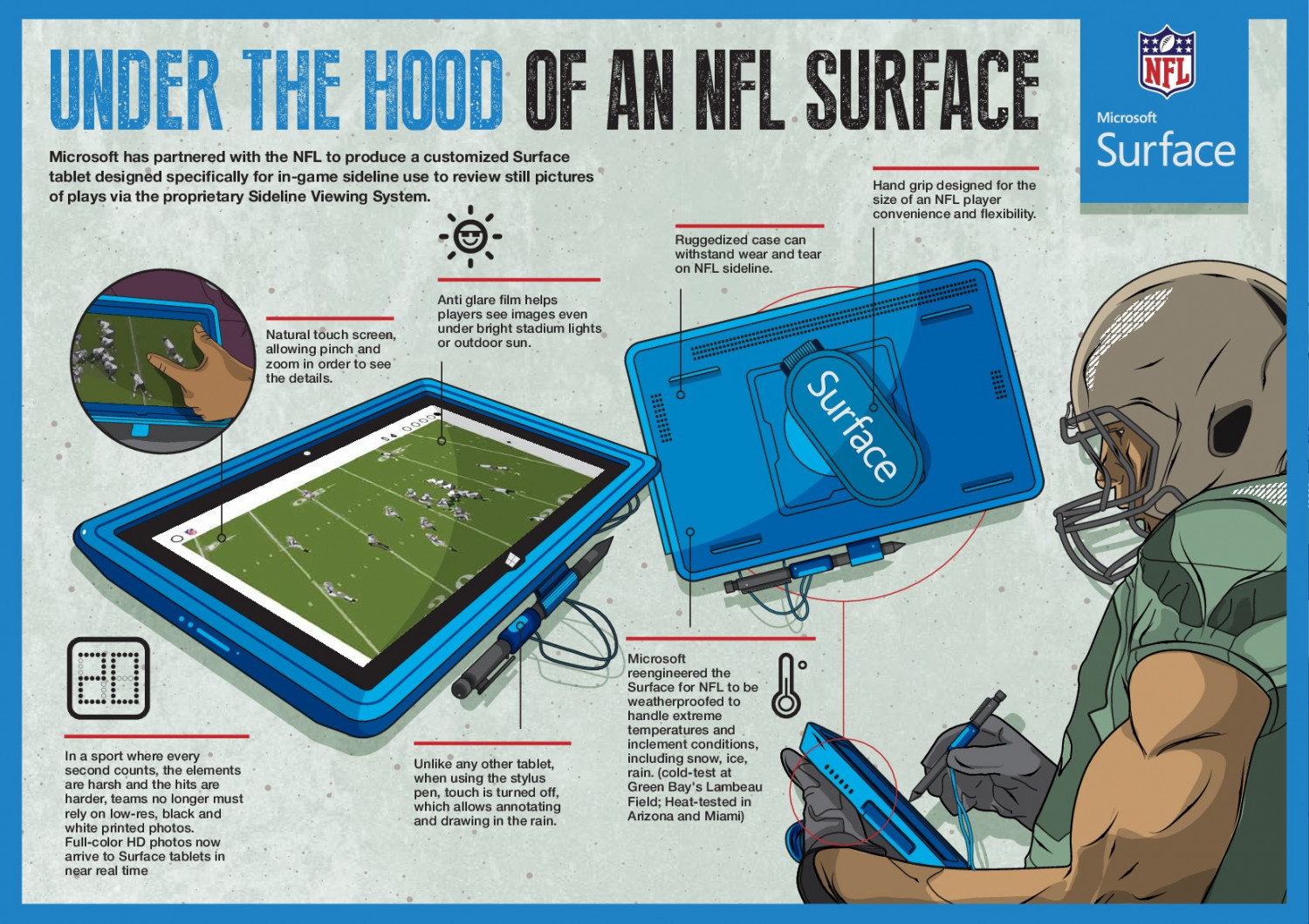 NFL X Surface Infographic
