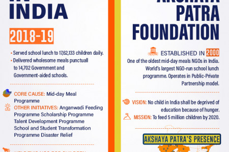 NGO in India-The Akshaya Patra Foundation Infographic