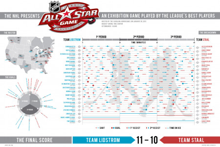 NHL 2011 AllStar Game Infographic