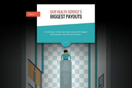 NHS Payout timeline Infographic