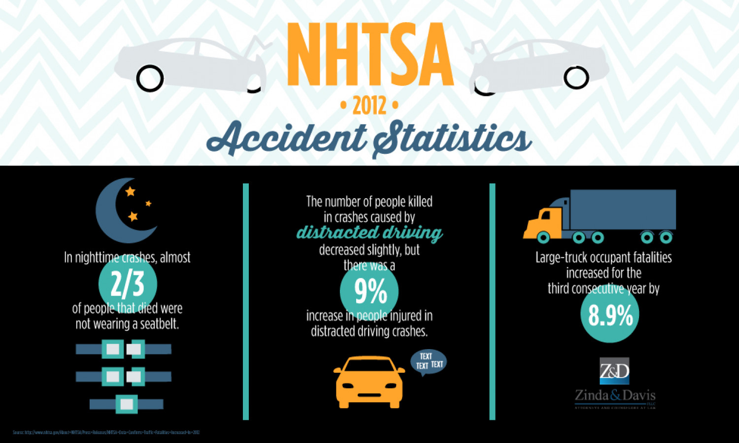 NHTSA Accident Statistics for 2012 Infographic