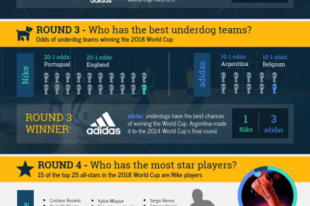 Nike vs. Adidas: 2018 World Cup Brand Comparison Chart Infographic Template Infographic