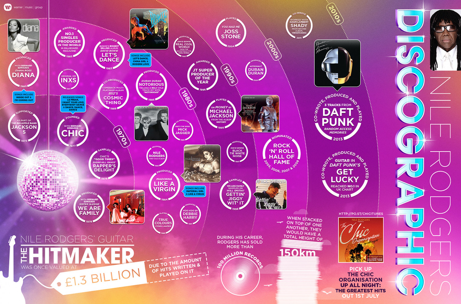 Nile Rodgers - Discographic Infographic