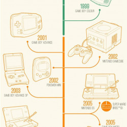 List of video game consoles  Wikipedia