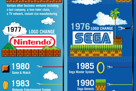 Nintendo vs Sega: Video Game Logo Evolution Infographic