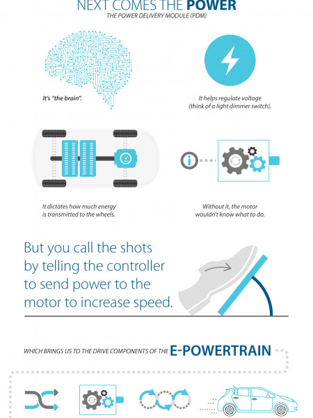 Nissan Leaf, America's Best Selling Electric Car Infographic