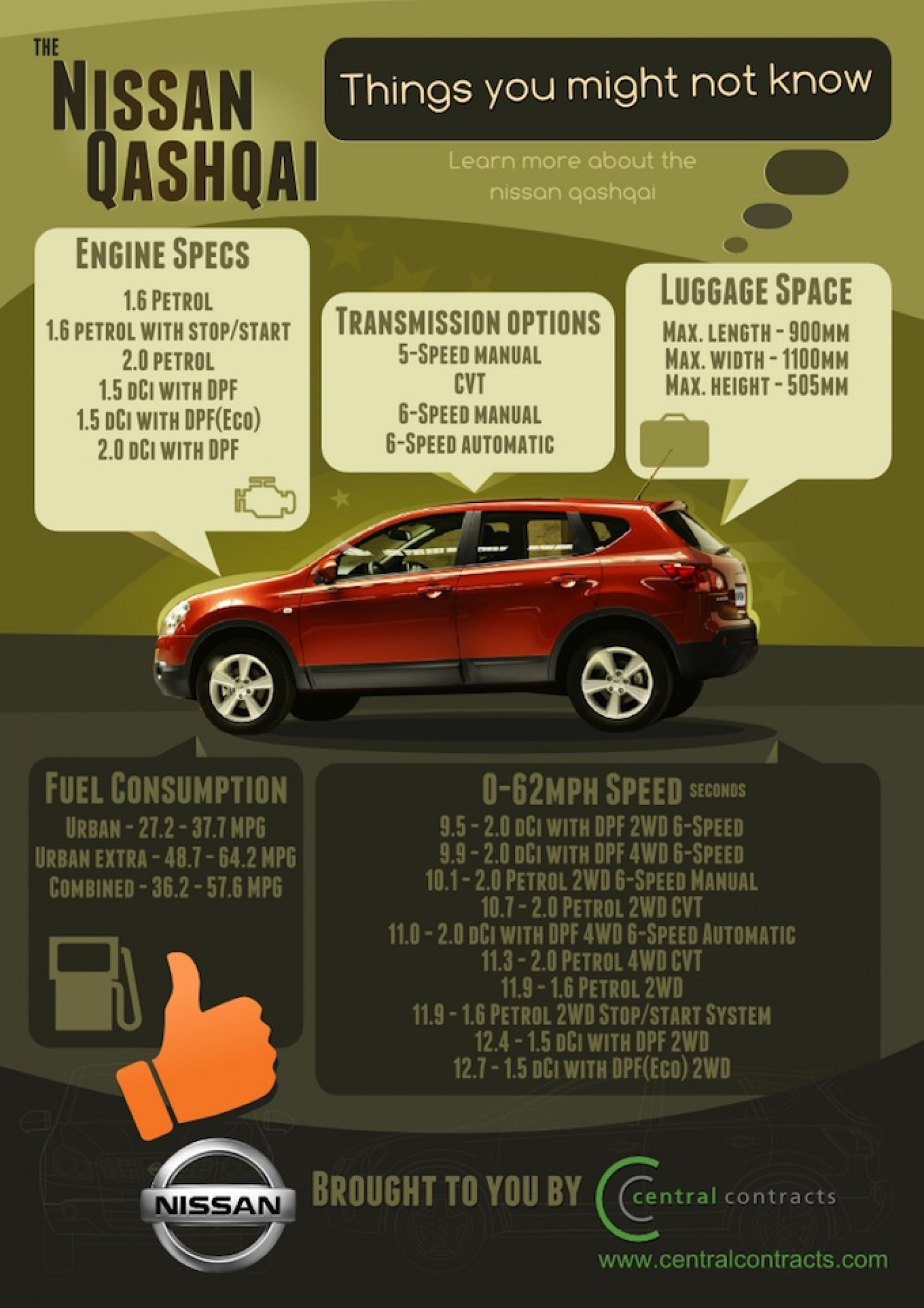 Nissan Qashqai Things you might not know Infographic