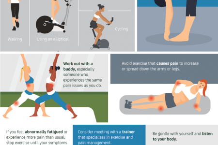 No Pain No Gain? How to Exercise with Chronic Pain Infographic