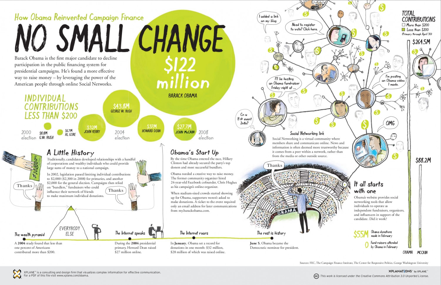 No Small Change Infographic