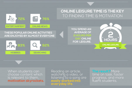 'No Time for Learning' debunked Infographic