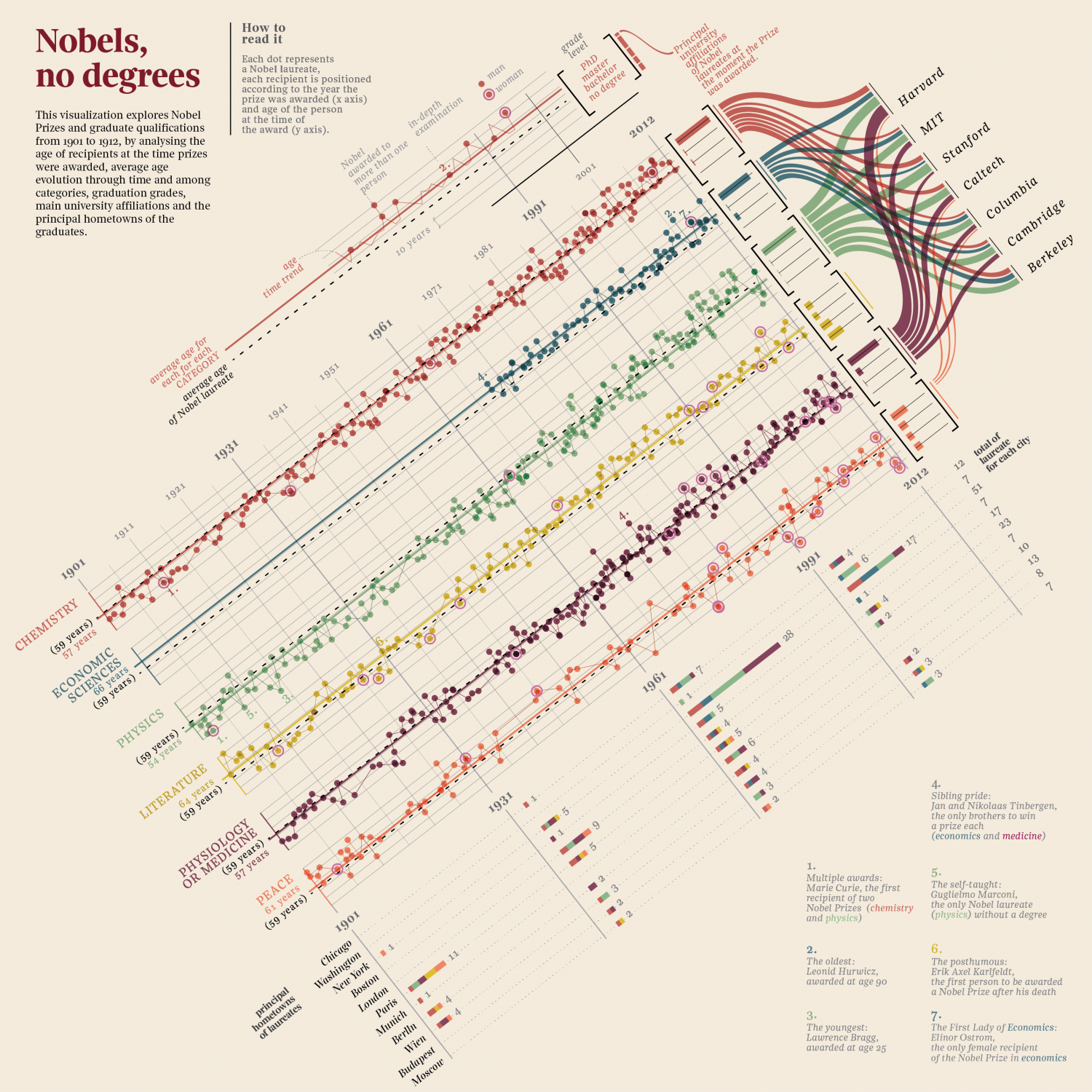 Nobels, no degrees (English) Infographic