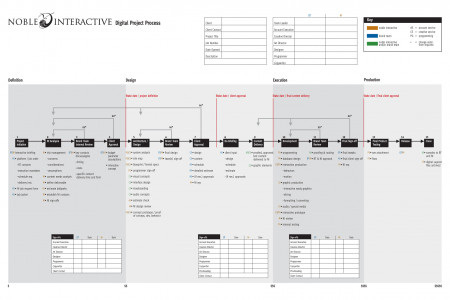 Noble Interactive Digital Process Chart Infographic