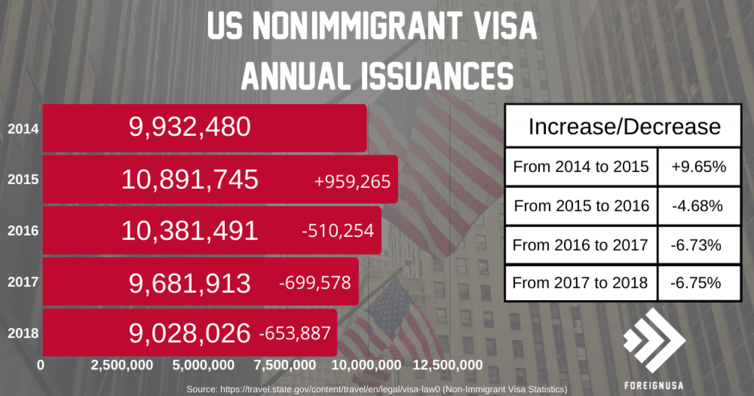 Non-Immigrant Visa Annual Issuance's   Infographic