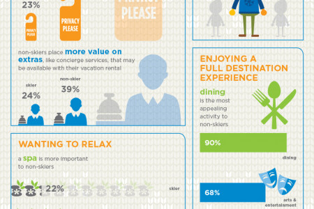 Non-Skiers Still Enjoy a Stay on the Slopes Infographic