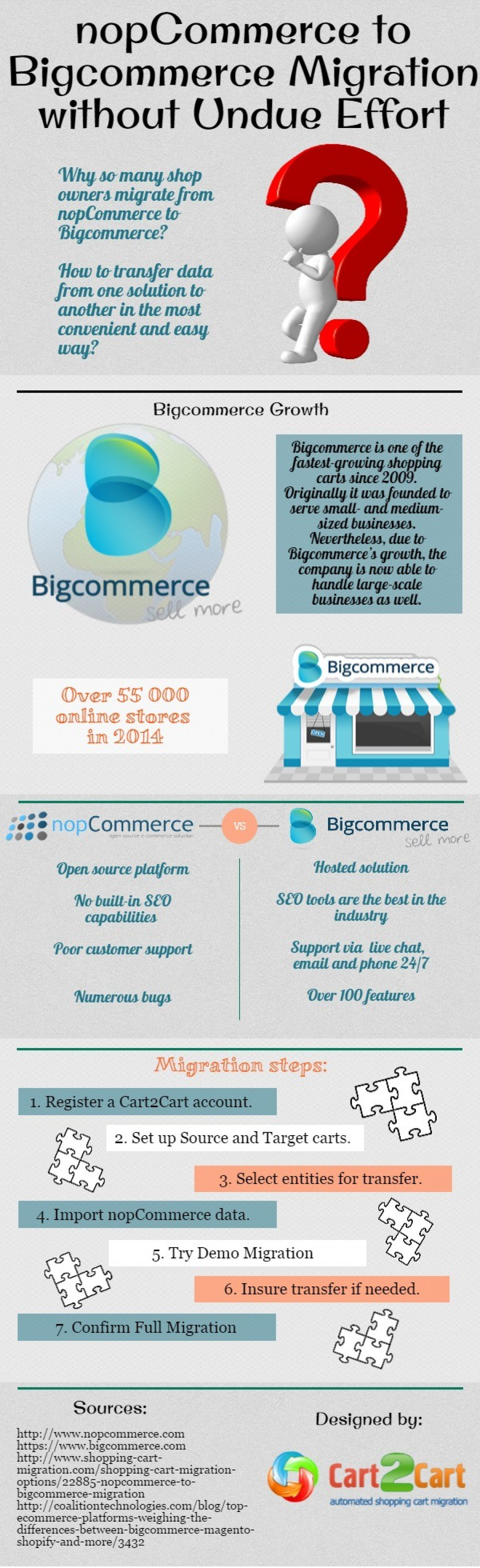 NopCommerce to Bigcommerce Migration without Undue Effort  Infographic