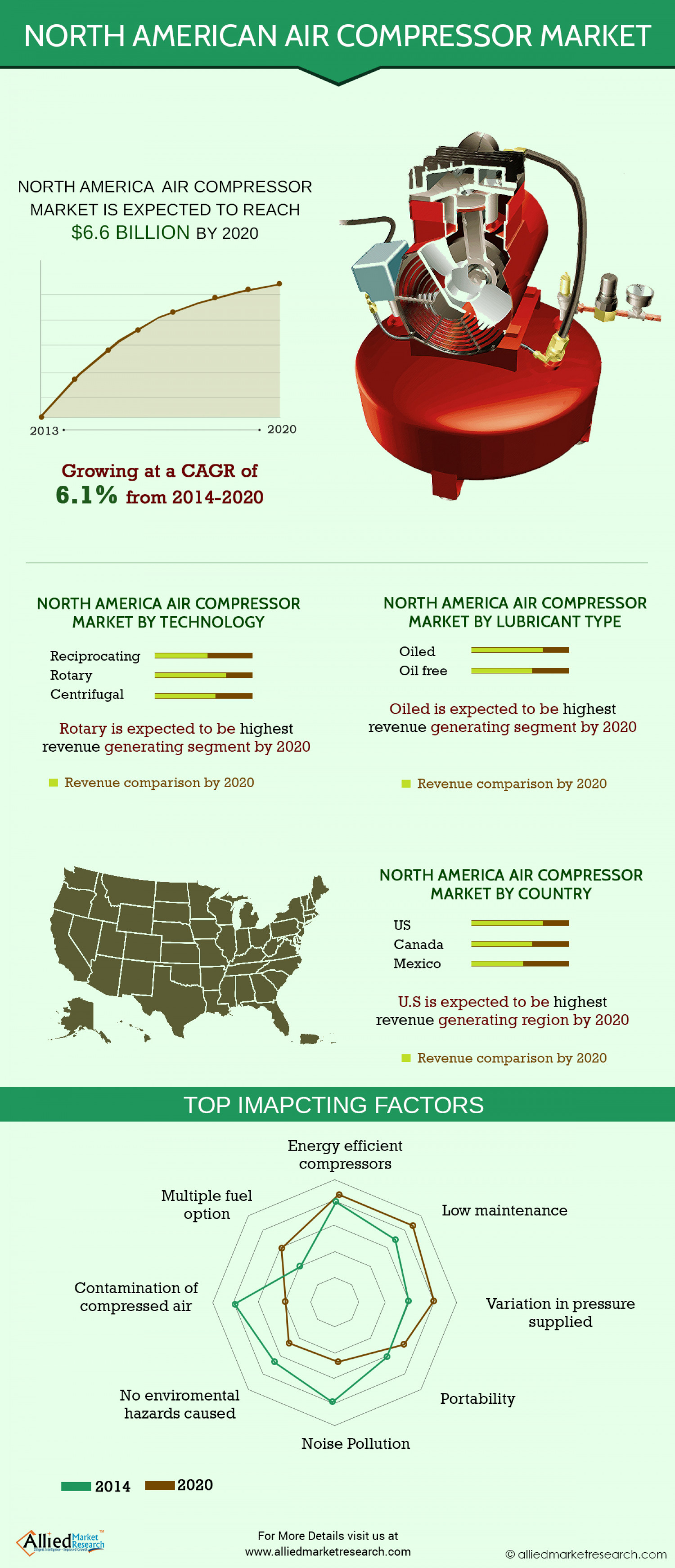 North American Air Compressor Market (Type, Product Design, Lubrication Method, and Countries) - Size, Share, Country-wise Trends, Company Profiles, Demand, Insights, Analysis, Research, Report, Opportunities, Segmentation, and Forecast 2013 -2020 Infographic