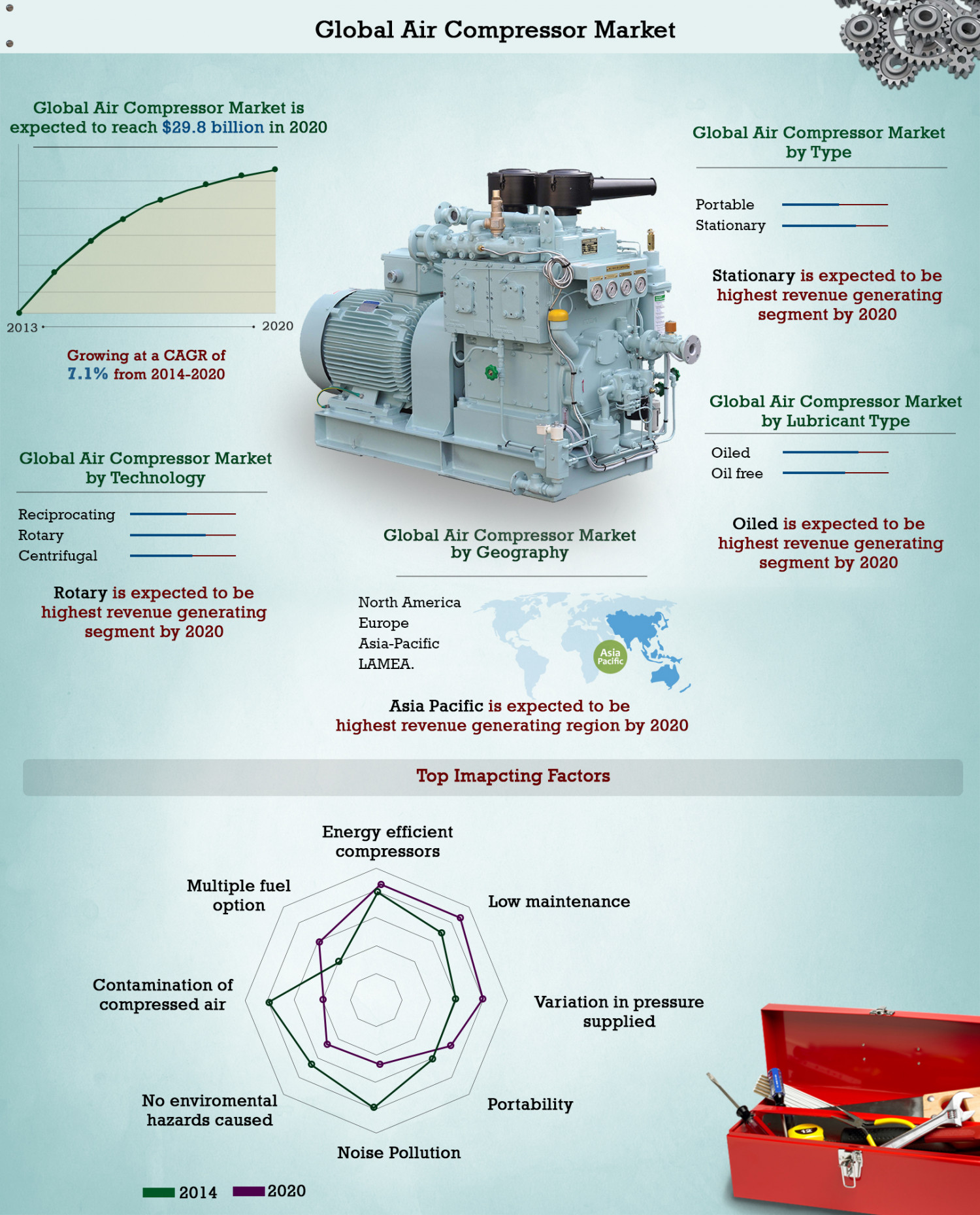 North American Air Compressor Market  Infographic
