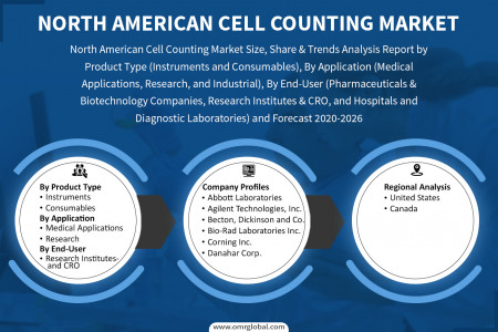 North American Cell Counting Market Size, Share, Impressive Industry Growth, Report 2026 Infographic