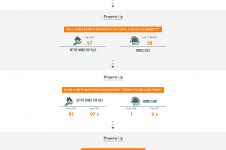 North Barrington Real Estate Market Update - PropertyUp Infographic