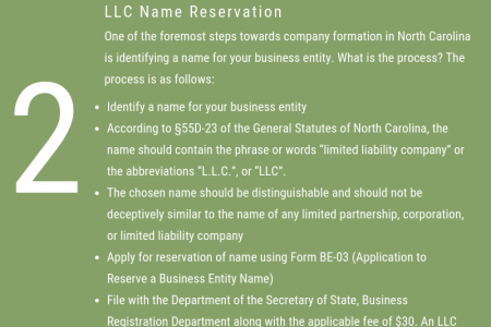 North Carolina LLC Registration and Formation | IncParadise  Infographic