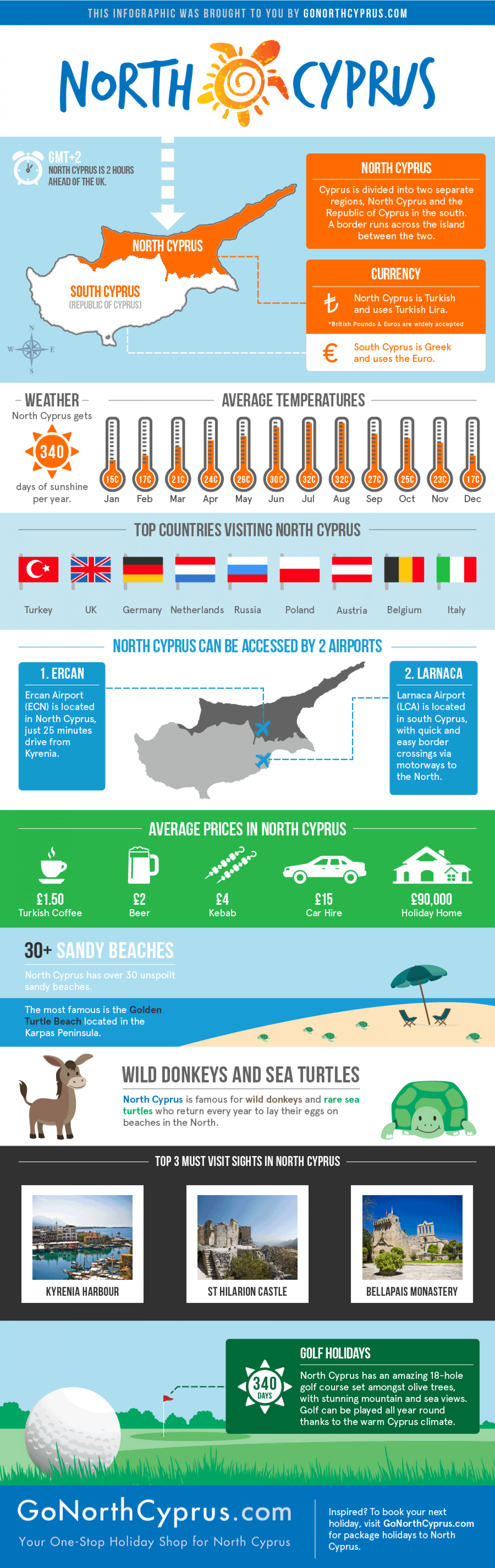 North Cyprus Infographic