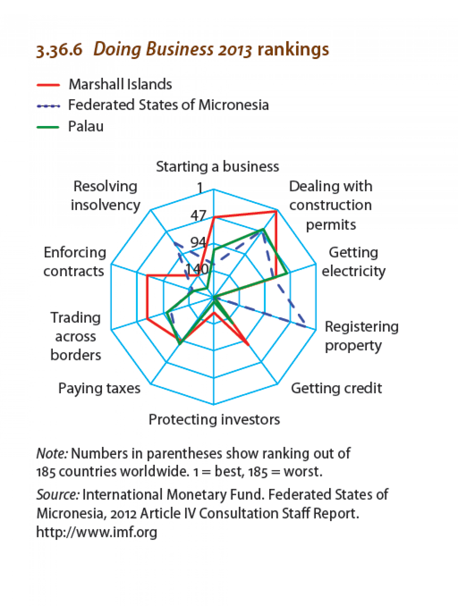 North Pacific economies :  Doing Business 2013 rankings Infographic