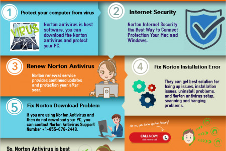 Norton Customer Service Number +1-855-676-2448 Infographic