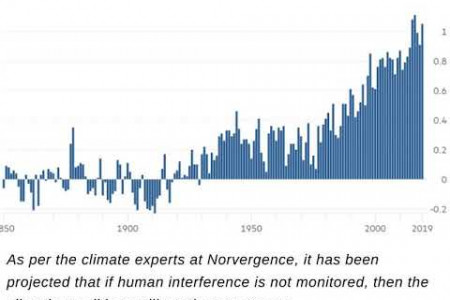 Norvergence - Manmade Climate Change Triggers Warmest Decade Infographic