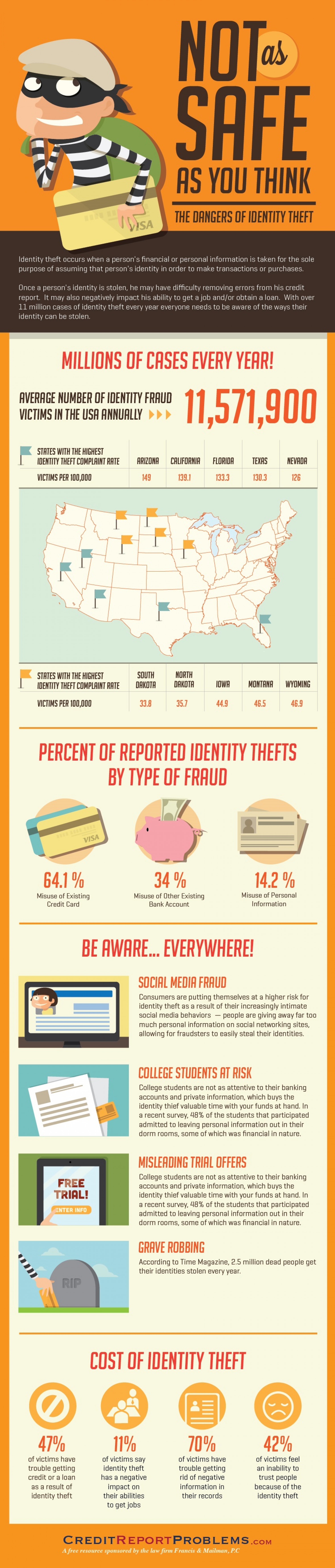 Not As Safe As You Think: The Dangers of Identity Theft Infographic