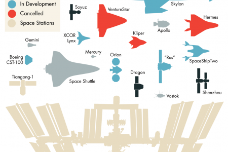 Notable Spacecraft Infographic