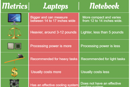 Notebook and Laptop - are they same or similar or different? Infographic