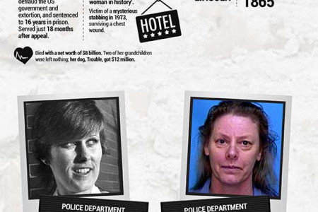 Notorious Female Criminals Infographic
