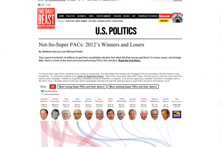 Not-So-Super PACs Infographic